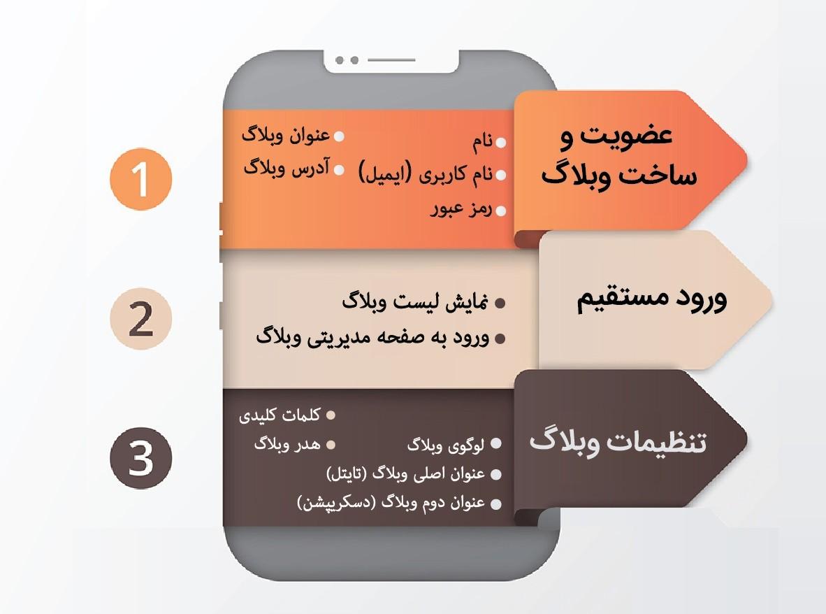 راهنمای ثبت نام و مدیریت وبلاگ در میزان بلاگ